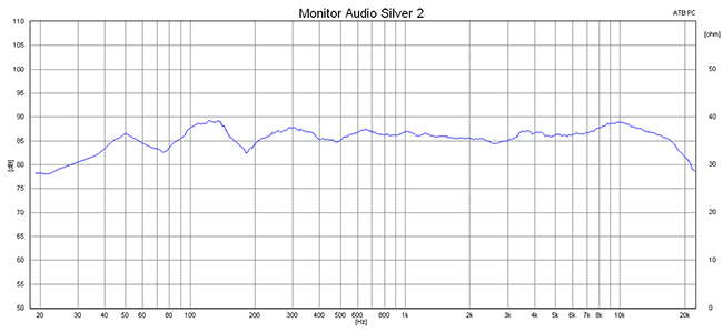 2015 01 13 TST Monitor Audio Silver 2 m1