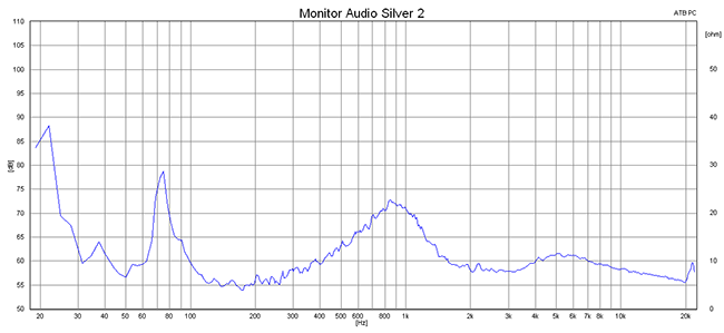 2015 01 13 TST Monitor Audio Silver 2 m2