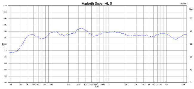 2015 07 07 TST Harbeth Super HL5 Plus m1