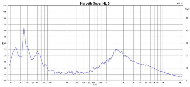 2015 07 07 TST Harbeth Super HL5 Plus m2